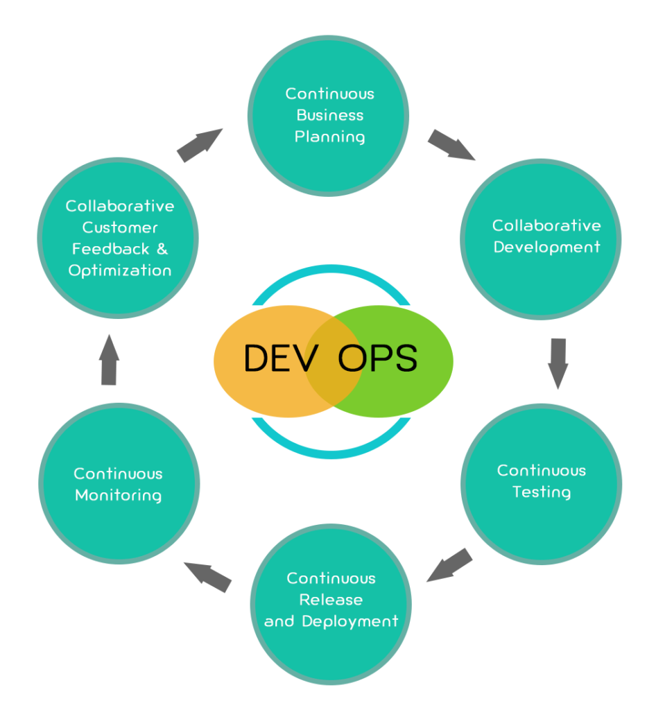 diagramme représentant le cycle en C de la culture devops