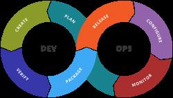 Atouts de DevOps en entreprise