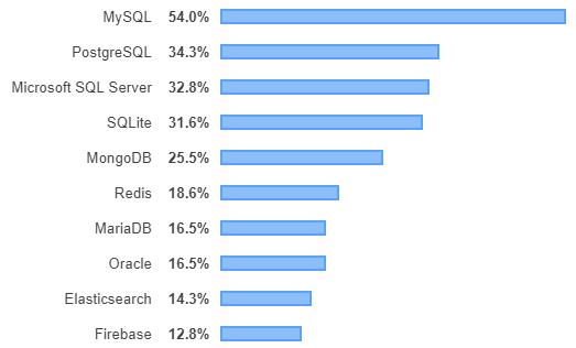 classement des bases de données les plus populaires