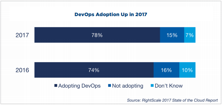 devops-adoption-2017