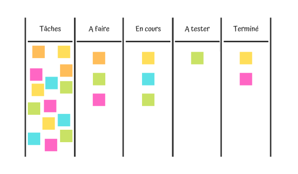 Exemple de tableau Kanban (simple)