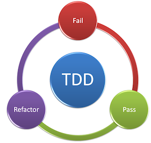 image illustrant le tdd test driven development