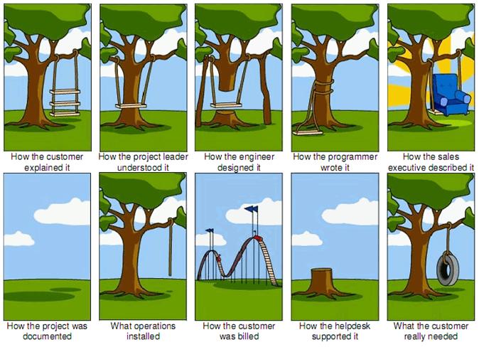 illustration des discordances au sein d'un projet informatique