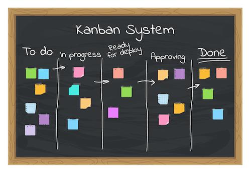 tableau de la méthode kanban