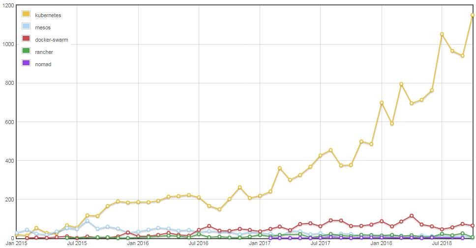 graphique montrant le nombre de questions stackoverflow sur docker swarm, kubernetes, mesos, nomad et rancher