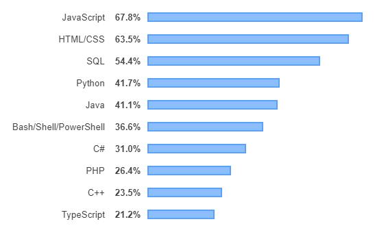 classement des langages de programmation les plus utilisés en 2019