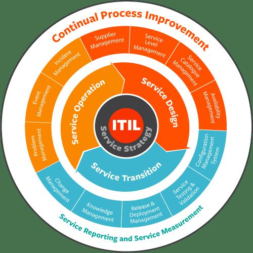schéma représentant les principes du référentiel ITIL