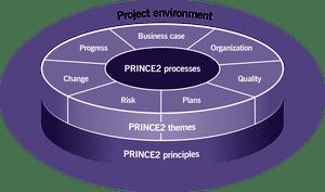 schéma décrivant la méthode prince2, ses principes, thèmes et processus