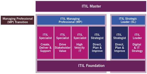 tableau des nouvelles certifications ITIL 4