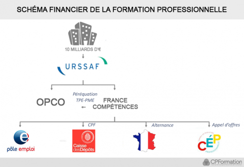 Schéma financier de la formation professionnelle - CPFormation