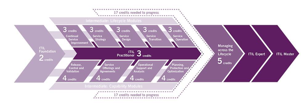 diagramme illustrant le système de crédits propre au cursus de certifications ITIL