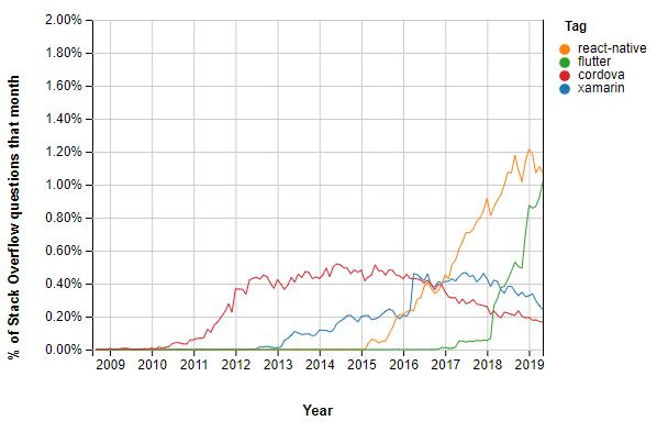 graphique de popularité des frameworks mobiles
