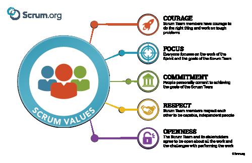 schéma illustrant les valeurs scrum